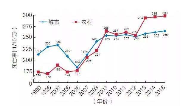 重磅!中国心血管病报告2016发布